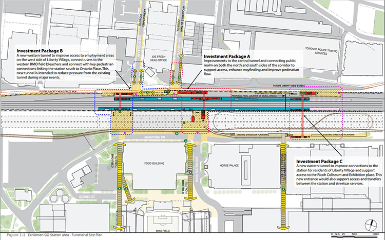 Investment Package B: A new western tunnel to improve access to employment areas on the west side of Liberty Village, connect users to the western BMO field bleachers and connect with key pedestrian connections linking the station south to Ontario Place.  This new tunnel is intended to reduce pressure from the existing tunnel during major events.  Investment Package A: Improvements to the central tunnel and connecting public realm on both the north and south sides of the corridor to support access, enhance wayfinding and improve pedestrian flow.  Investment Package C: A new eastern tunnel to improve connections to the station for residents of Liberty Village and support access to the Ricoh Coliseum and Exhibition place.  This new entrance would also support access and transfers between the station and streetcar services.